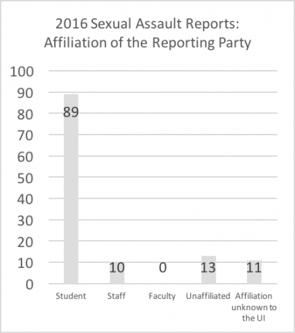 """2016 sexual assault reports - affiliation of reporting party. Data repeated below in chart titled """"Summary: Affiliation of the reporting party in 2016 reports"""""""