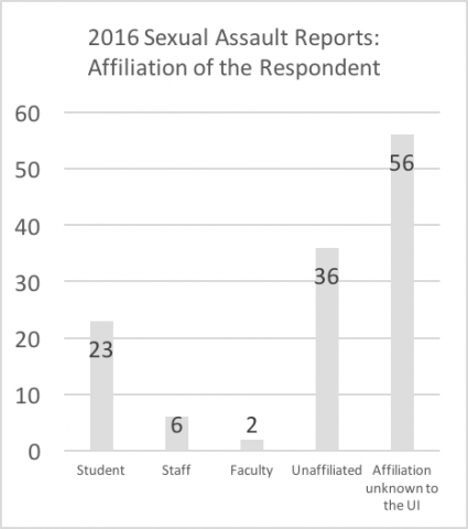 "2016 sexual assault reports - affiliation of respondent. Data repeated below in chart titled ""Summary: Affiliation of the respondent in 2016 reports"""