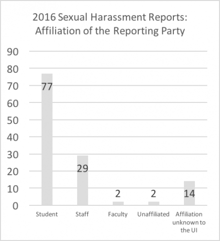 """2016 sexual harassment reports - affiliation of reporting party. Data repeated below in chart titled """"Summary: Affiliation of the reporting party in 2016 reports"""""""
