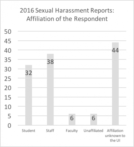 """2016 sexual harassment reports - affiliation of respondent. Data repeated below in chart titled """"Summary: Affiliation of the respondent in 2016 reports"""""""