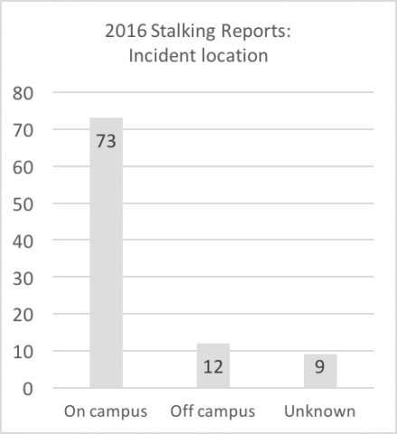 """2016 stalking reports - incident location. Data are repeated below in chart titled """"Summary: Incident location of 2016 reports"""""""
