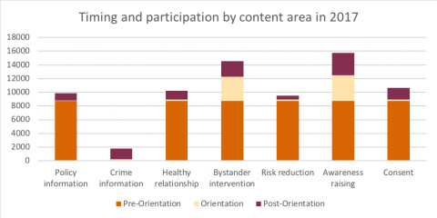 Graph showing timing and participation by content area