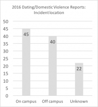 "2016 DV reports - incident location. Data are repeated below in chart titled ""Summary: Incident location of 2016 reports"""
