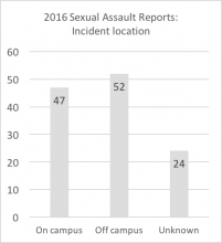 "2016 sexual assault reports - incident location. Data are repeated below in chart titled ""Summary: Incident location of 2016 reports"""