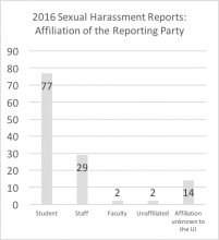"2016 sexual harassment reports - affiliation of reporting party. Data repeated below in chart titled ""Summary: Affiliation of the reporting party in 2016 reports"""