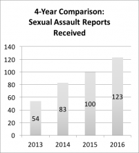 "4-year comparison - sexual assault reports received. Data repeated below in chart titled ""Summary: 4-year comparison of reports received"""