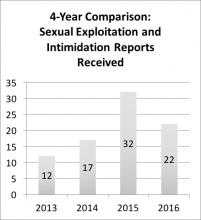 "4-year comparison - sexual exploitation intimidation reports received. Data repeated below in chart titled ""Summary: 4-year comparison of reports received"""